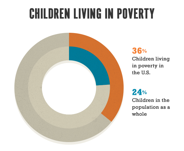 Poor Children in the U.S.
